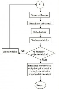 vyvojovy-diagram-analyzy-rizik.jpg